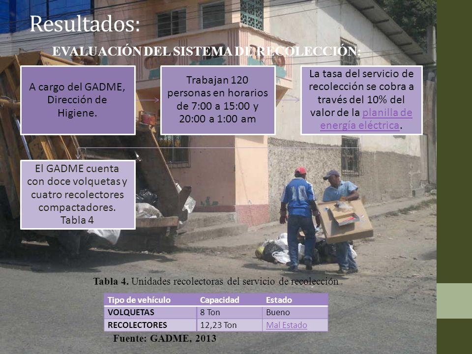 Resultados: EVALUACIÓN DEL SISTEMA DE RECOLECCIÓN: