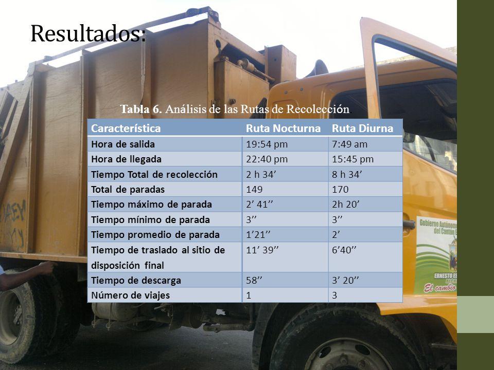 Resultados: Tabla 6. Análisis de las Rutas de Recolección.