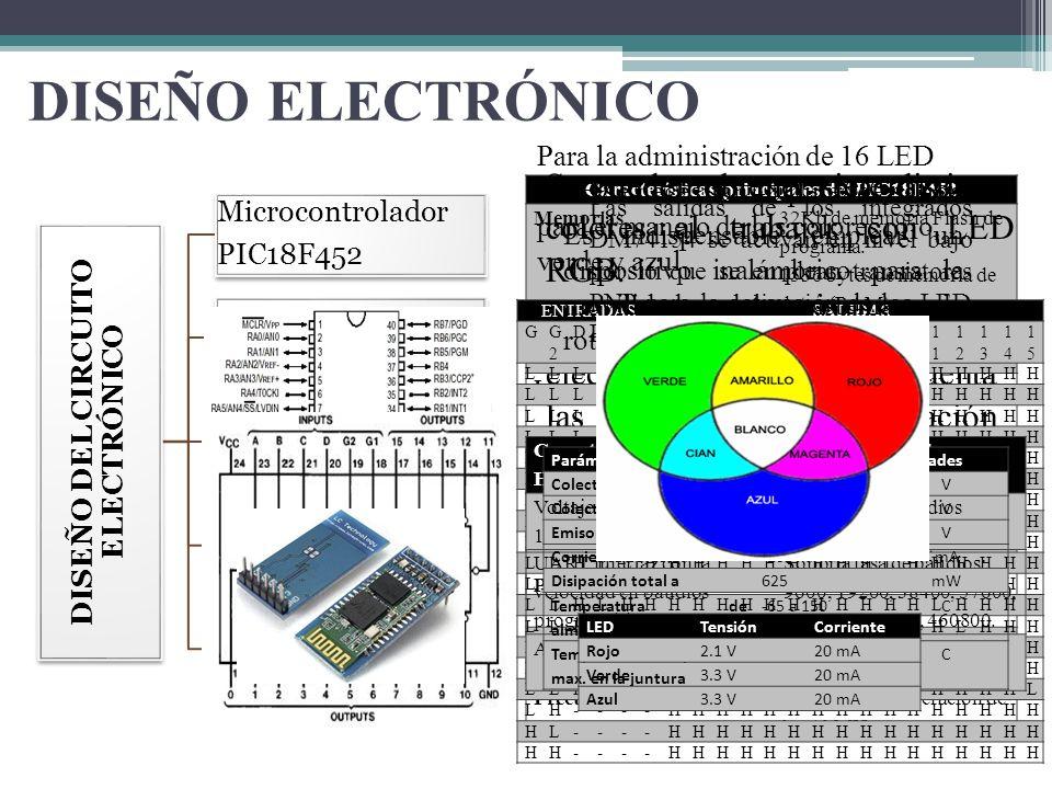 Características principales del PIC18F452