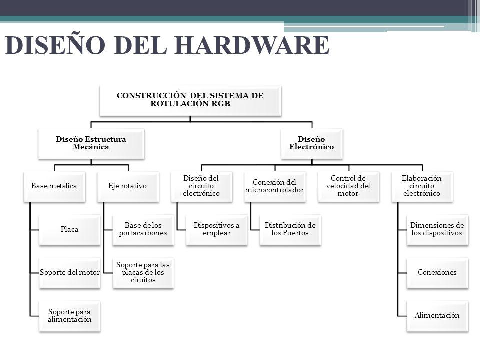 CONSTRUCCIÓN DEL SISTEMA DE ROTULACIÓN RGB Diseño Estructura Mecánica