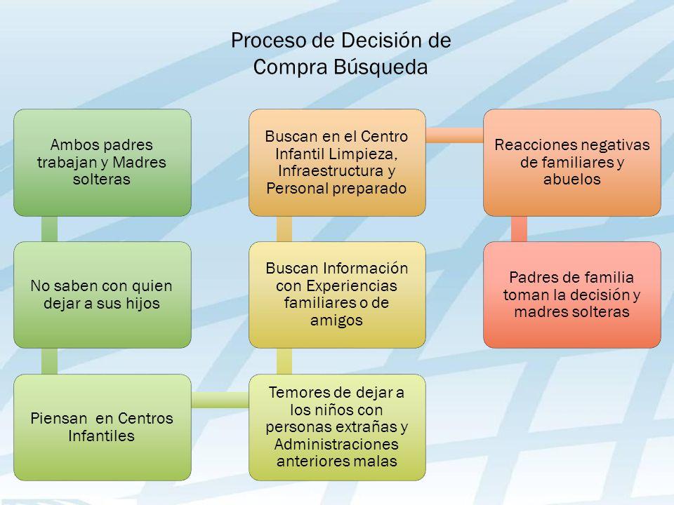 Proceso de Decisión de Compra Búsqueda