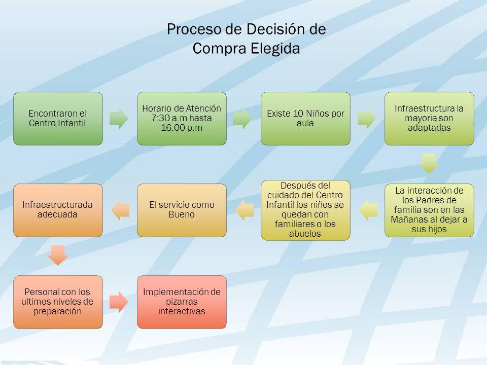 Proceso de Decisión de Compra Elegida