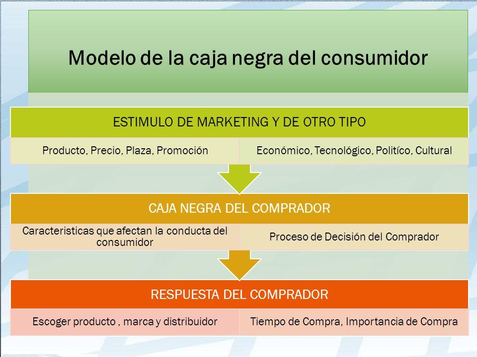 Modelo de la caja negra del consumidor