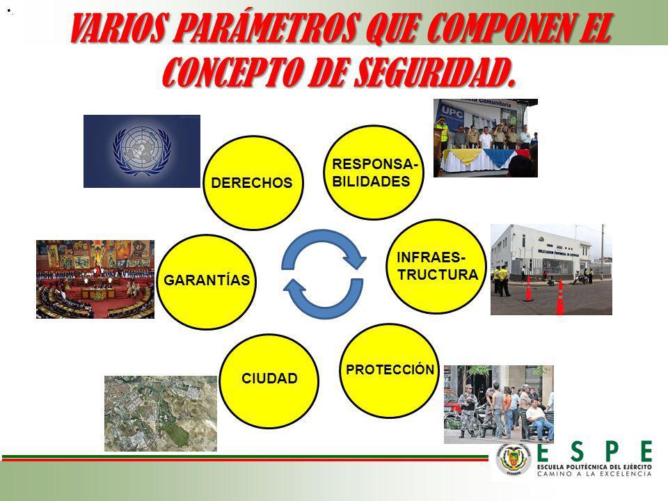 VARIOS PARÁMETROS QUE COMPONEN EL CONCEPTO DE SEGURIDAD.