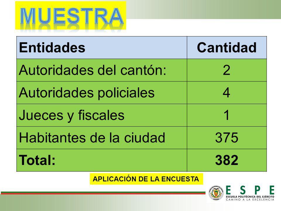 MUESTRA Entidades Cantidad Autoridades del cantón: 2