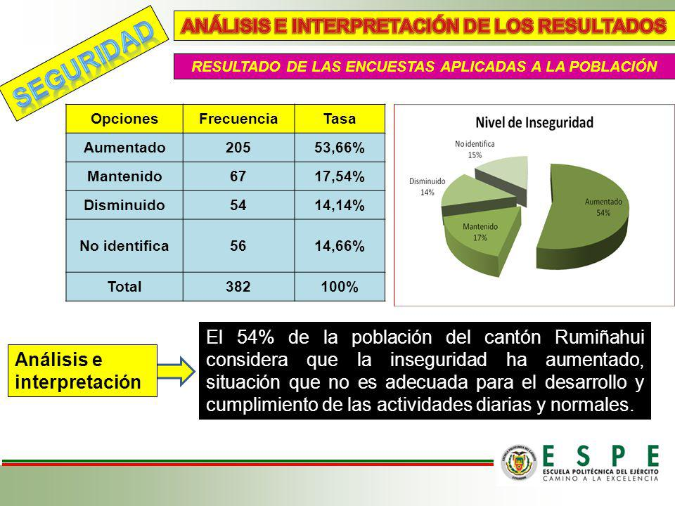 SEGURIDAD ANÁLISIS E INTERPRETACIÓN DE LOS RESULTADOS