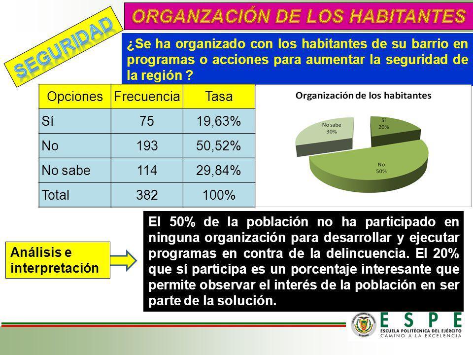 ORGANZACIÓN DE LOS HABITANTES