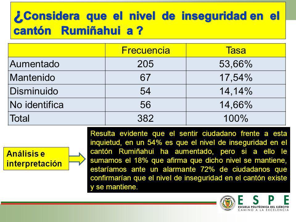 ¿Considera que el nivel de inseguridad en el cantón Rumiñahui a