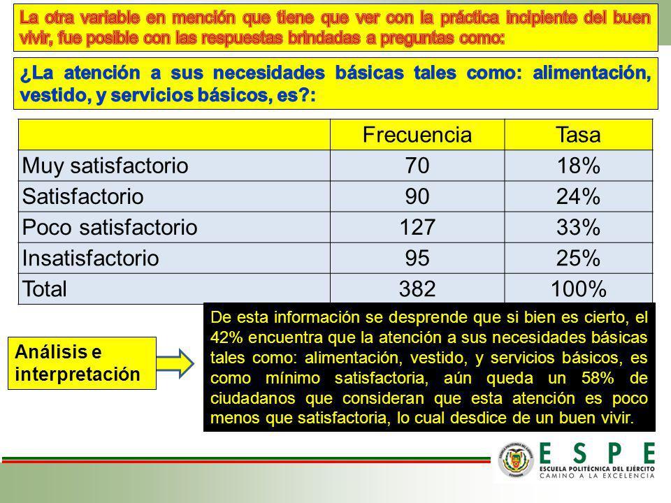 Frecuencia Tasa Muy satisfactorio 70 18% Satisfactorio 90 24%