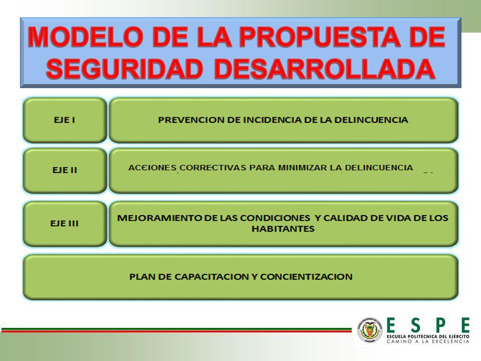 MODELO DE LA PROPUESTA DE SEGURIDAD DESARROLLADA