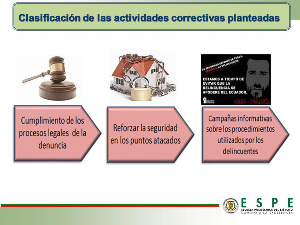 Clasificación de las actividades correctivas planteadas