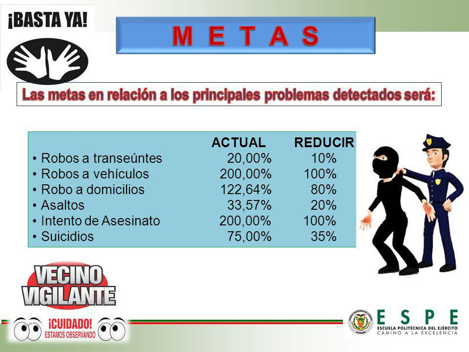 Las metas en relación a los principales problemas detectados será: