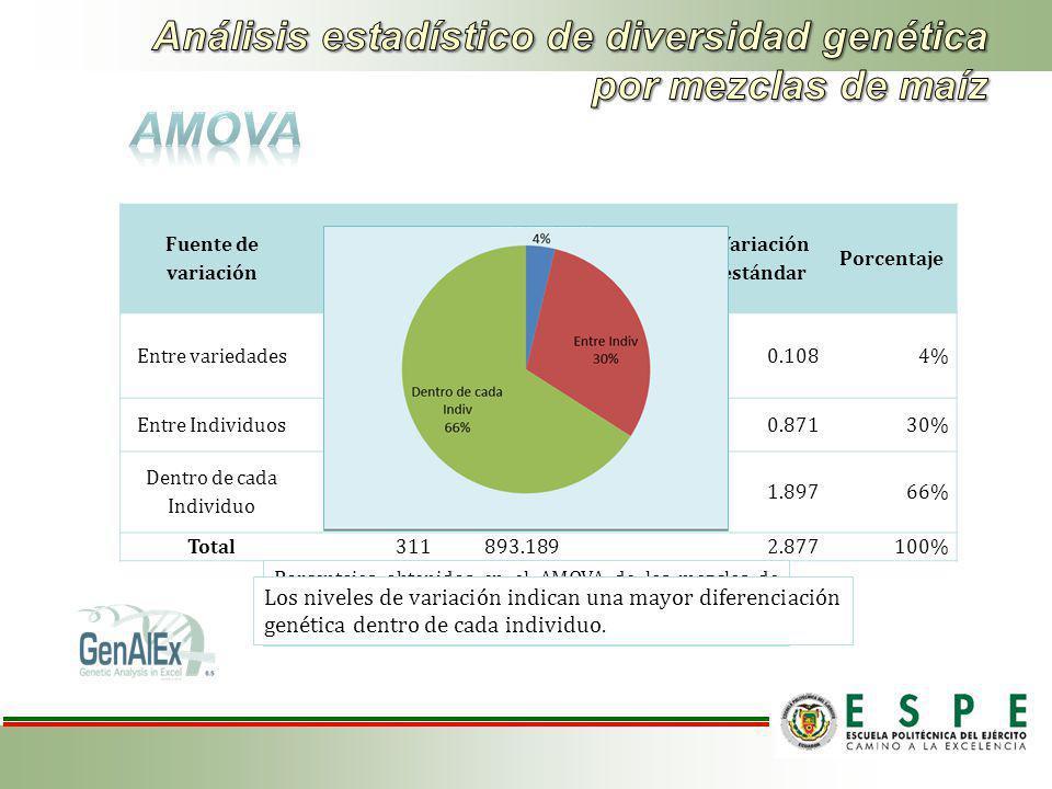 Análisis estadístico de diversidad genética por mezclas de maíz