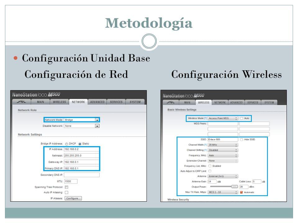 Metodología Configuración de Red Configuración Wireless