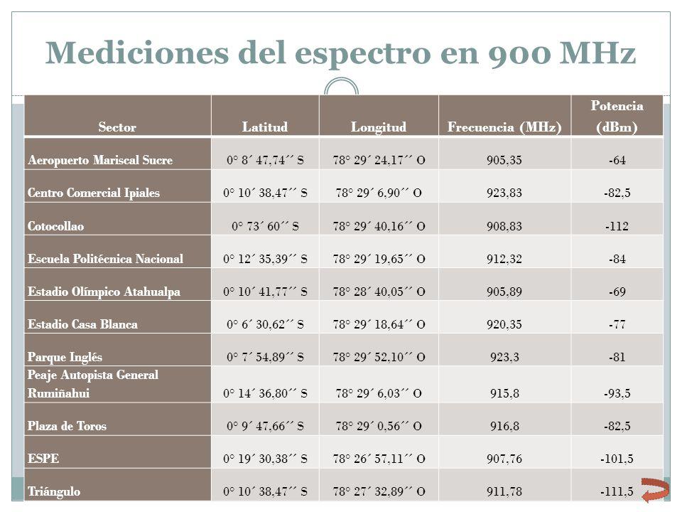 Mediciones del espectro en 900 MHz