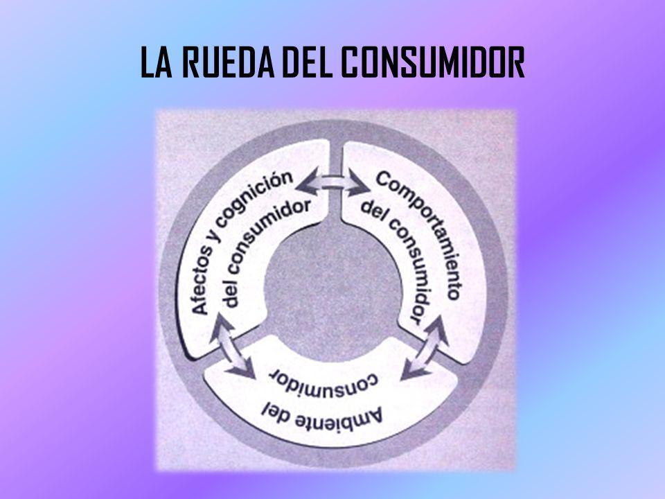 LA RUEDA DEL CONSUMIDOR