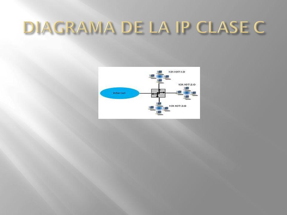 DIAGRAMA DE LA IP CLASE C