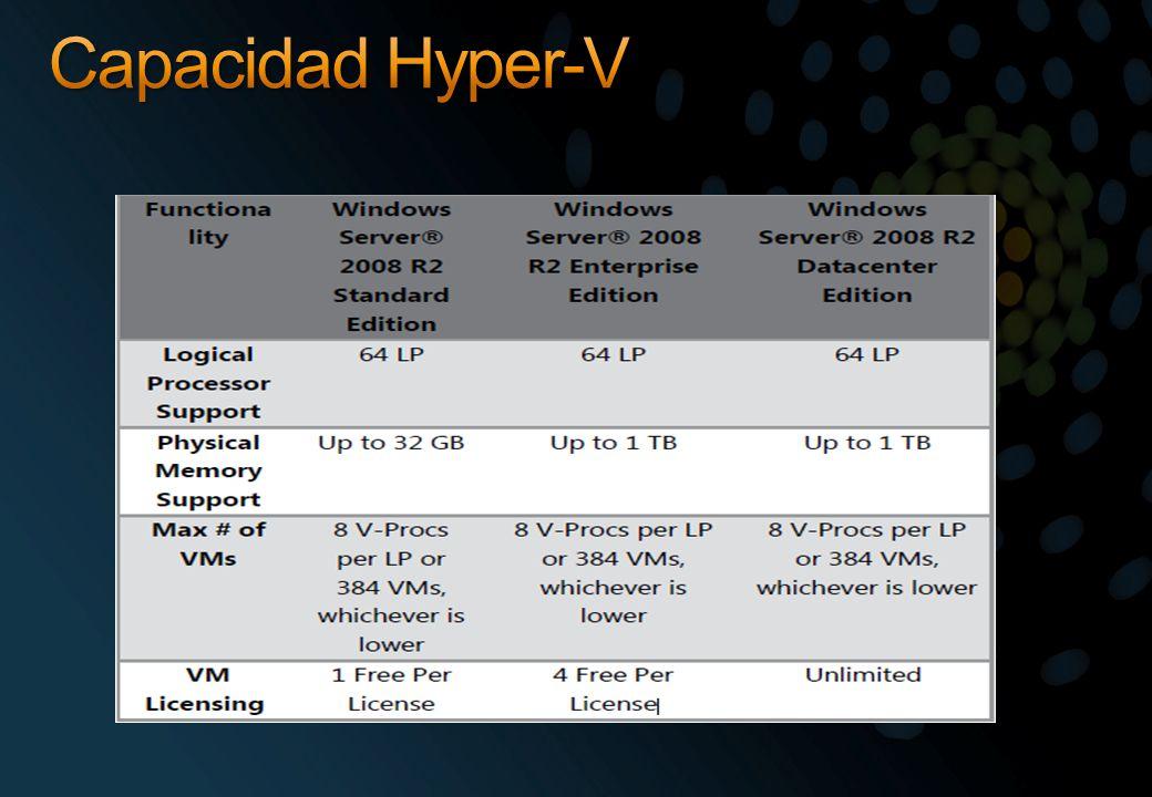 Capacidad Hyper-V