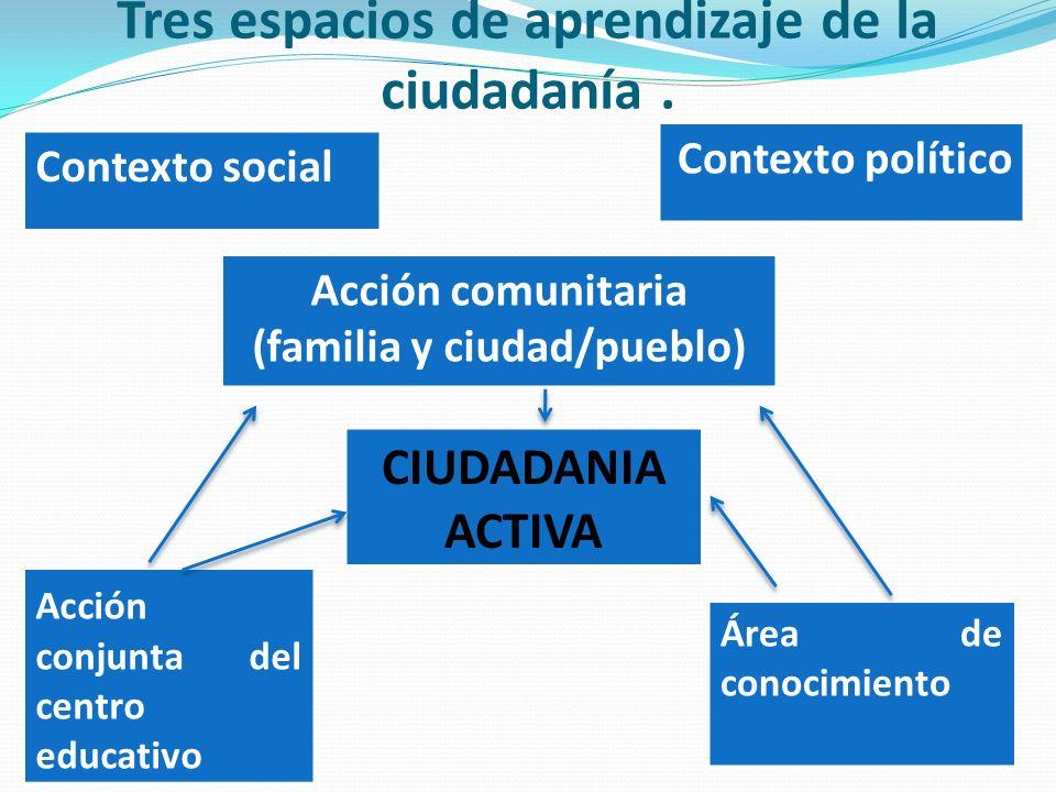 Tres espacios de aprendizaje de la ciudadanía .