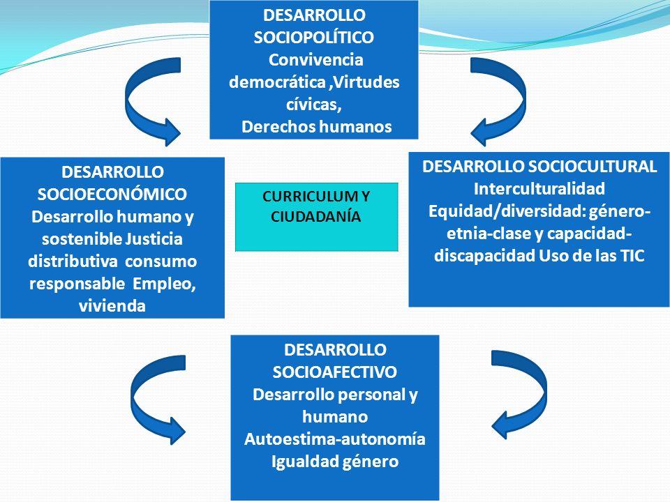 DESARROLLO SOCIOPOLÍTICO Convivencia democrática ,Virtudes cívicas,