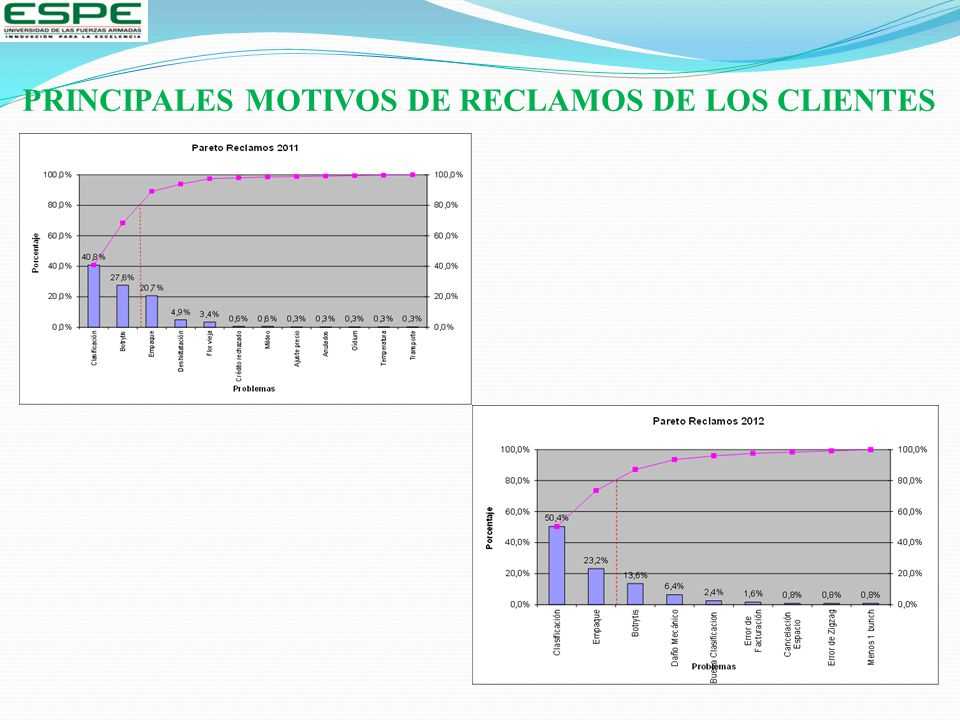 PRINCIPALES MOTIVOS DE RECLAMOS DE LOS CLIENTES