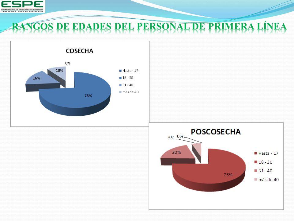 RANGOS DE EDADES DEL PERSONAL DE PRIMERA LÍNEA