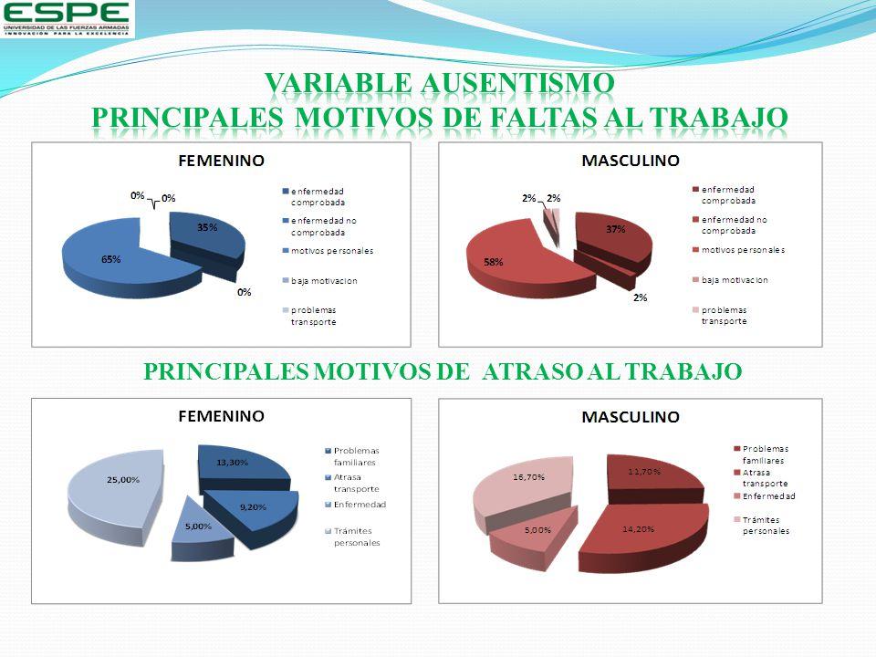 PRINCIPALES MOTIVOS DE FALTAS AL TRABAJO