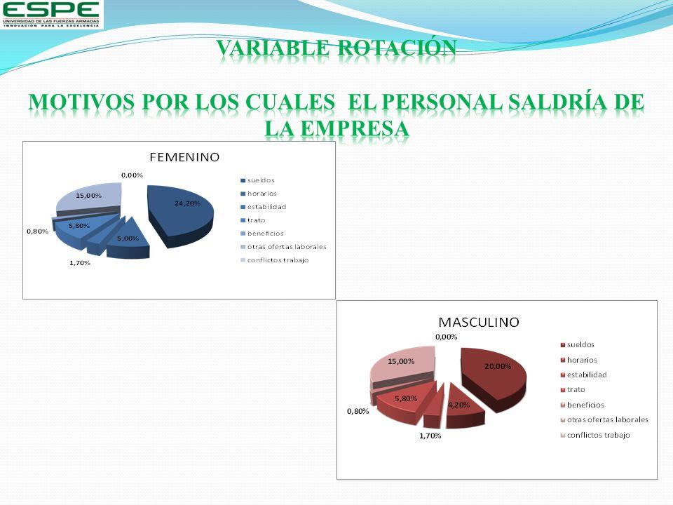 VARIABLE ROTACIÓN MOTIVOS POR LOS CUALES EL PERSONAL SALDRÍA DE LA EMPRESA