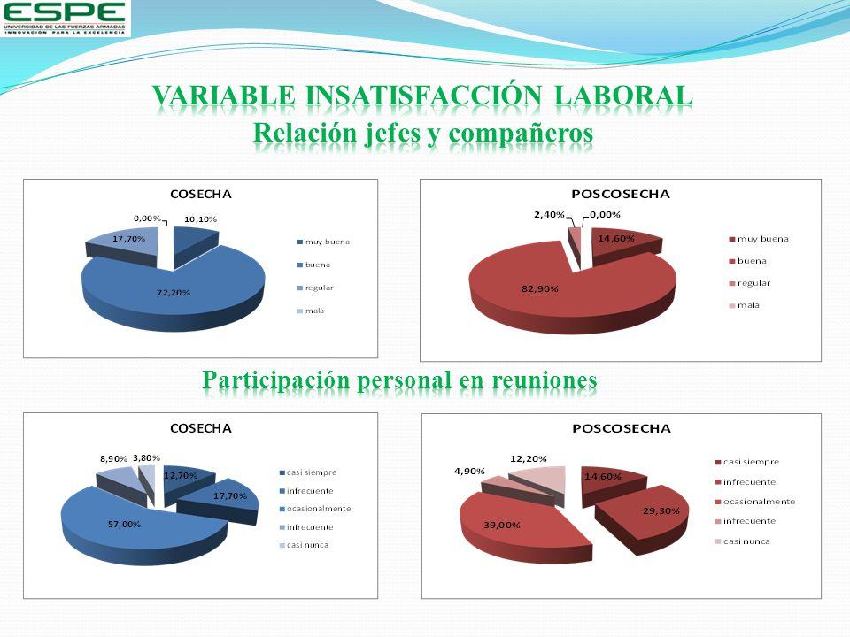 VARIABLE INSATISFACCIÓN LABORAL Relación jefes y compañeros