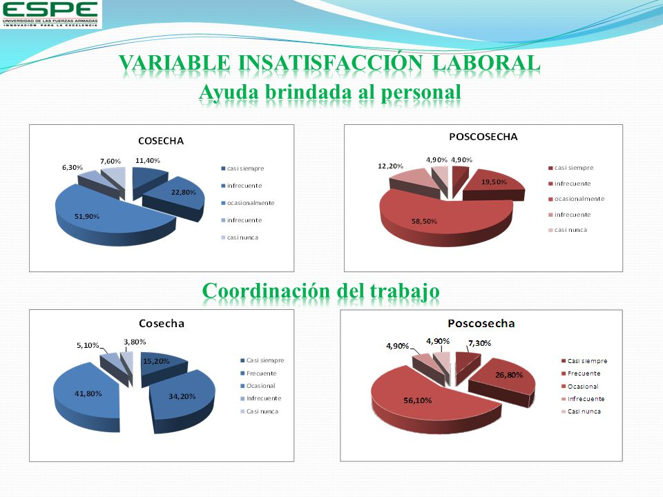 VARIABLE INSATISFACCIÓN LABORAL Ayuda brindada al personal