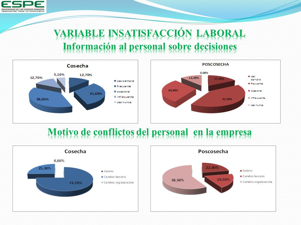 VARIABLE INSATISFACCIÓN LABORAL
