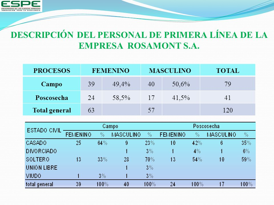 DESCRIPCIÓN DEL PERSONAL DE PRIMERA LÍNEA DE LA EMPRESA ROSAMONT S.A.