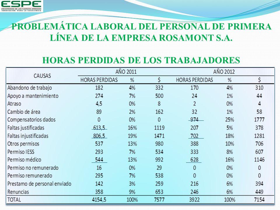 PROBLEMÁTICA LABORAL DEL PERSONAL DE PRIMERA LÍNEA DE LA EMPRESA ROSAMONT S.A.