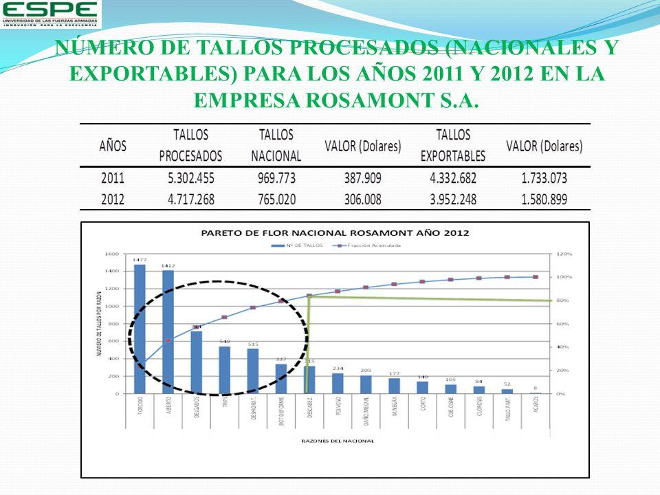 NÚMERO DE TALLOS PROCESADOS (NACIONALES Y EXPORTABLES) PARA LOS AÑOS 2011 Y 2012 EN LA EMPRESA ROSAMONT S.A.