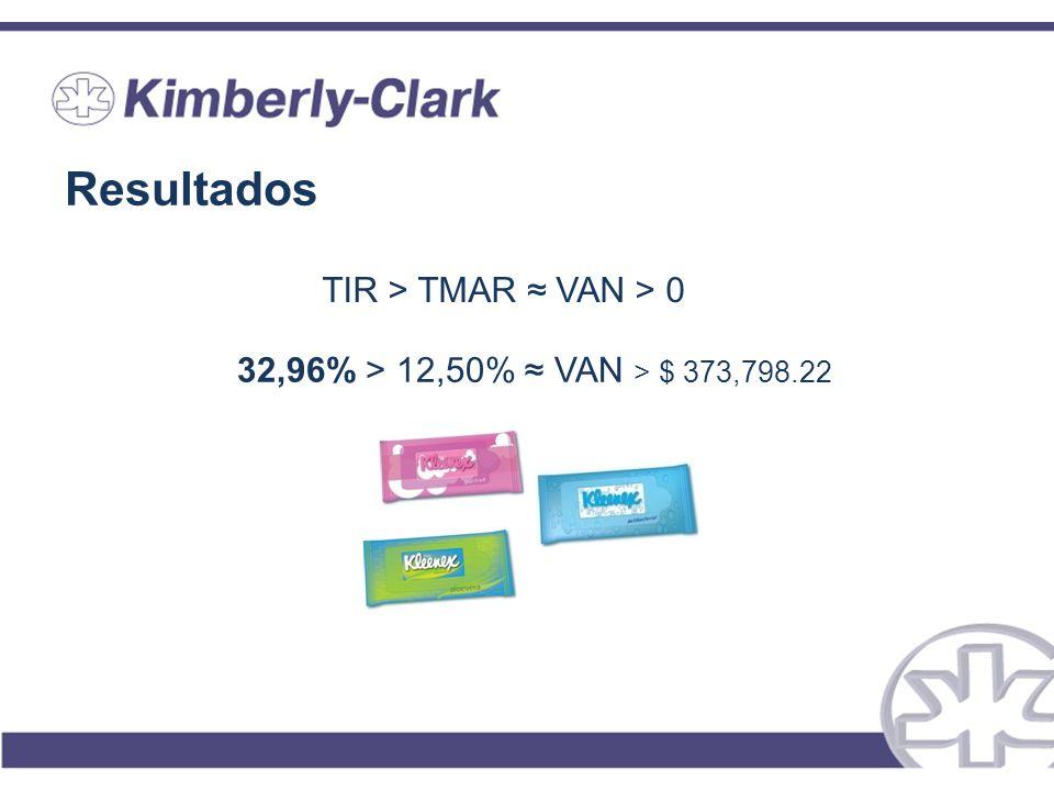 Resultados TIR > TMAR ≈ VAN > 0