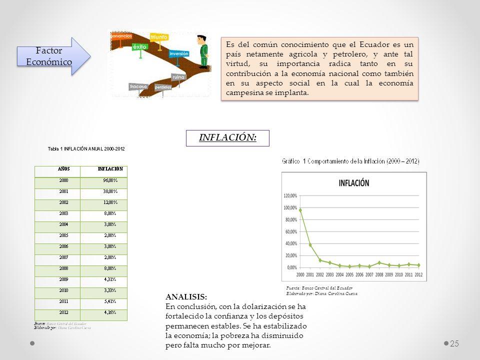 Factor Económico INFLACIÓN: