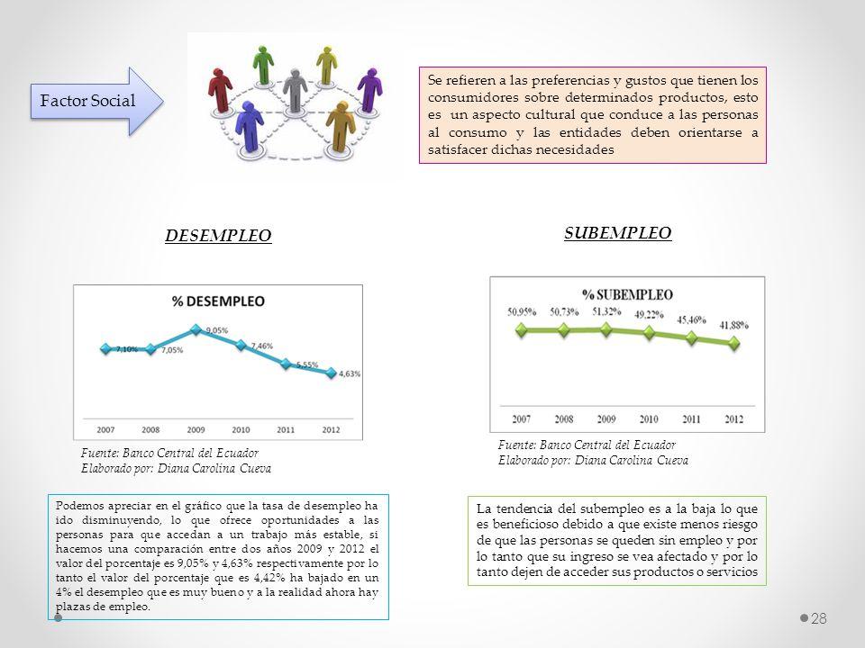 Factor Social SUBEMPLEO DESEMPLEO
