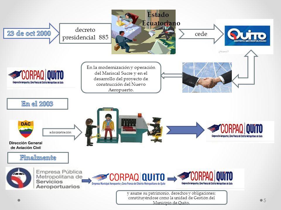 Estado Ecuatoriano 23 de oct 2000 En el 2003 Finalmente