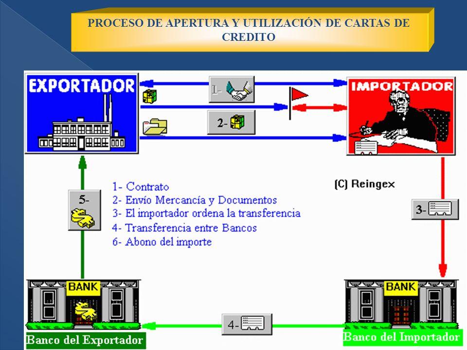 PROCESO DE APERTURA Y UTILIZACIÓN DE CARTAS DE CREDITO