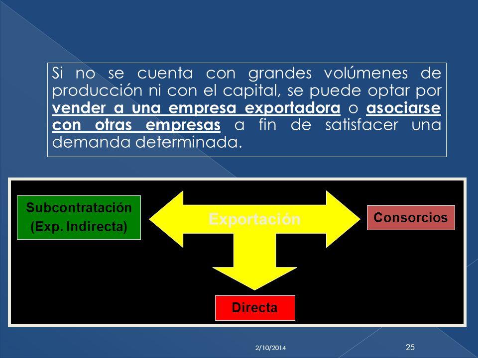 Subcontratación (Exp. Indirecta)
