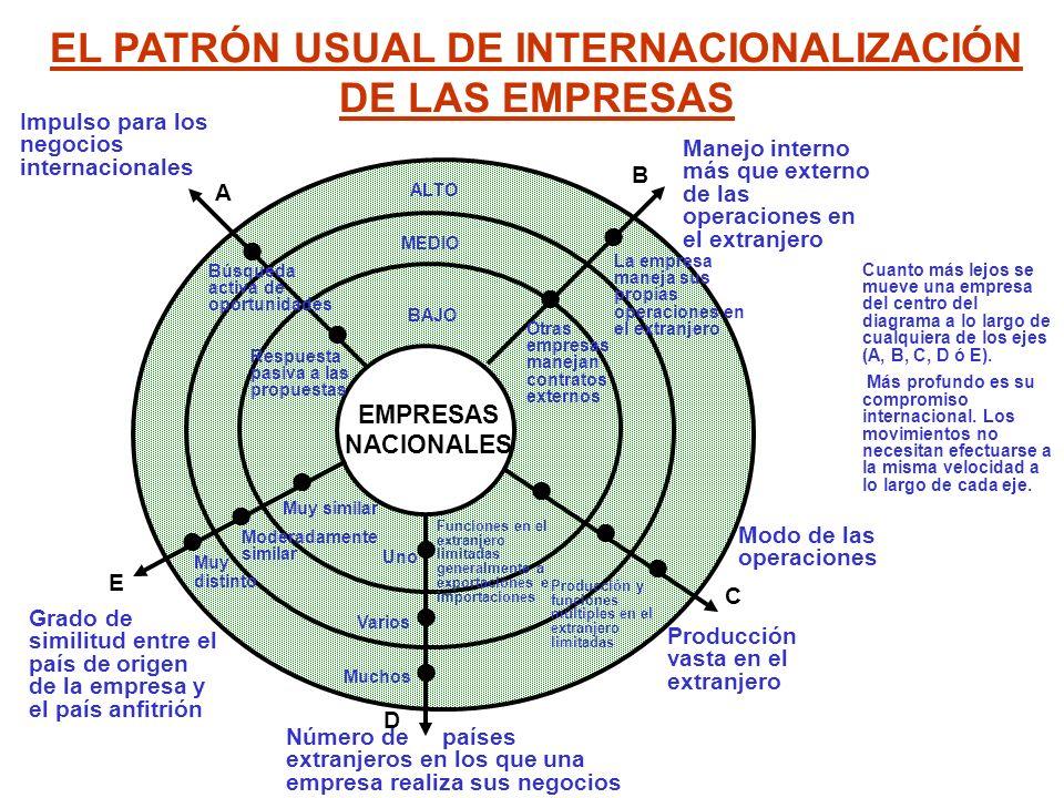 EL PATRÓN USUAL DE INTERNACIONALIZACIÓN DE LAS EMPRESAS