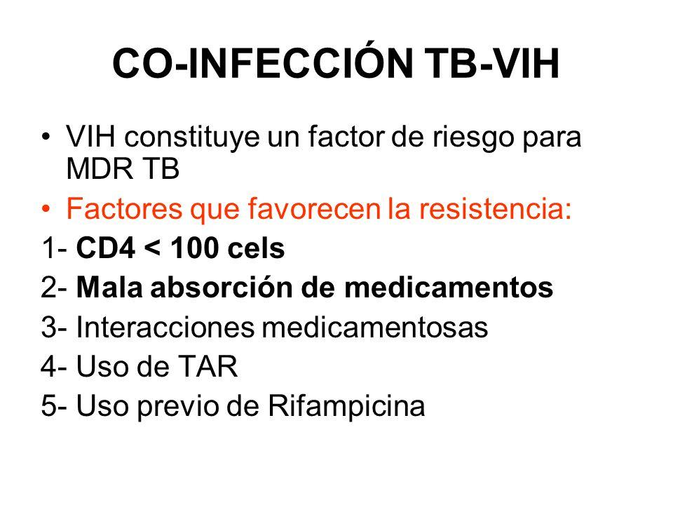 CO-INFECCIÓN TB-VIH VIH constituye un factor de riesgo para MDR TB