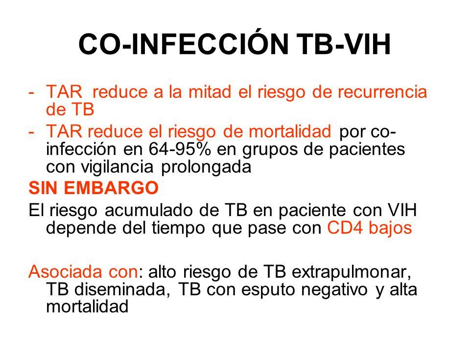 CO-INFECCIÓN TB-VIH TAR reduce a la mitad el riesgo de recurrencia de TB.