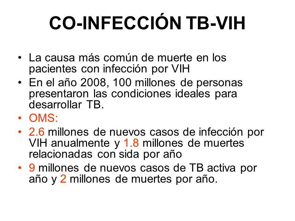CO-INFECCIÓN TB-VIH La causa más común de muerte en los pacientes con infección por VIH.