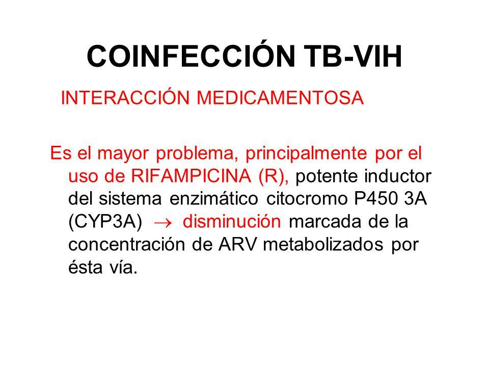 COINFECCIÓN TB-VIH INTERACCIÓN MEDICAMENTOSA
