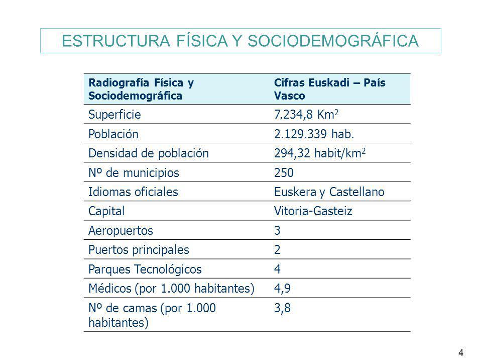 ESTRUCTURA FÍSICA Y SOCIODEMOGRÁFICA