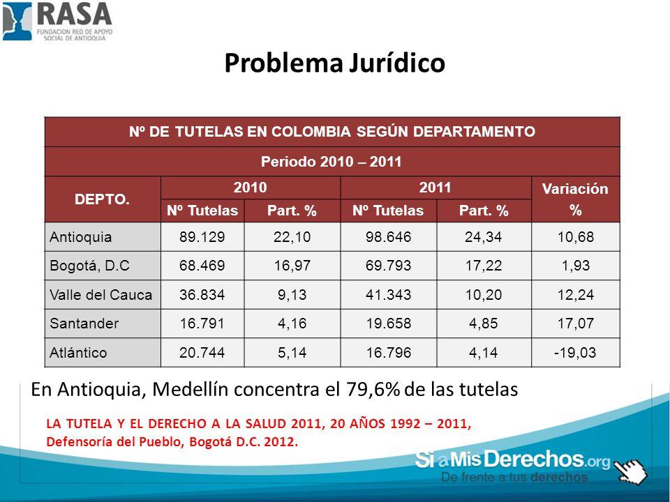 Nº DE TUTELAS EN COLOMBIA SEGÚN DEPARTAMENTO