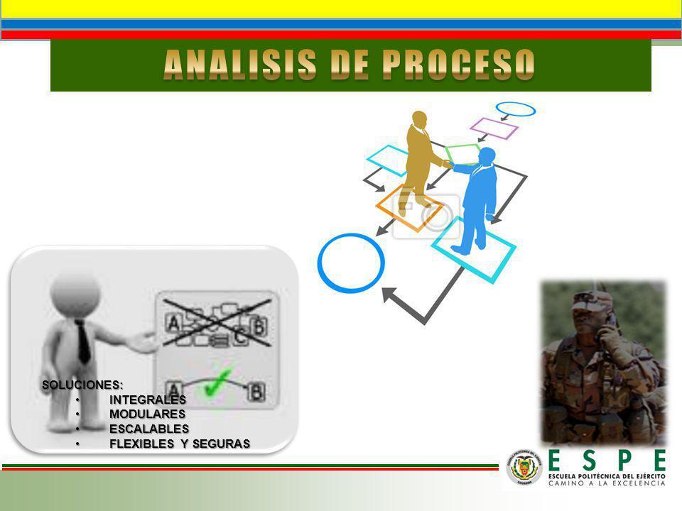 ANALISIS DE PROCESO SOLUCIONES: INTEGRALES MODULARES ESCALABLES