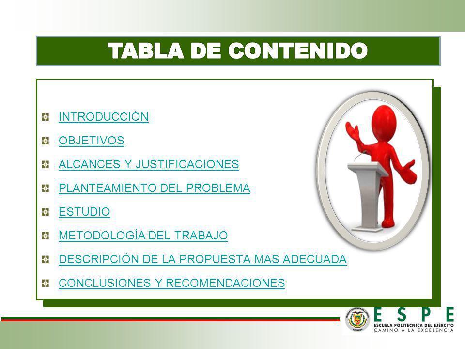 TABLA DE CONTENIDO INTRODUCCION INTRODUCCIÓN OBJETIVOS