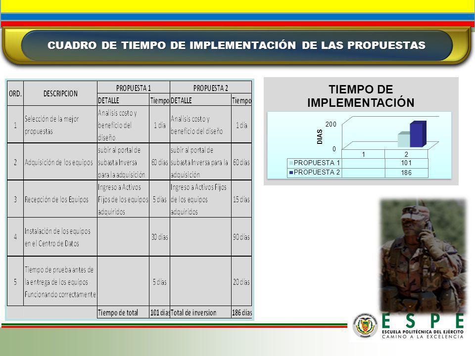 CUADRO DE TIEMPO DE IMPLEMENTACIÓN DE LAS PROPUESTAS